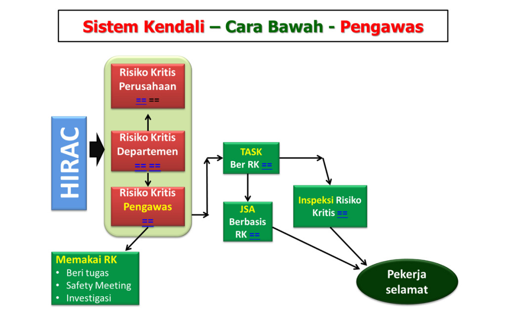 Alur Sistem Kendali Risiko Kritis 1