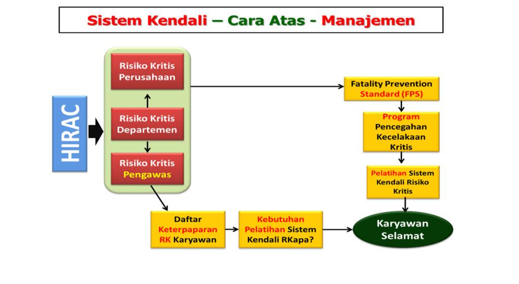 Alur Sistem Kendali Risiko Kritis 2