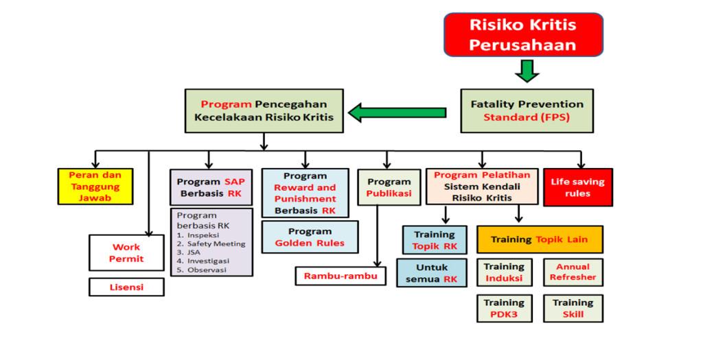 Alur Sistem Kendali Risiko Kritis 4